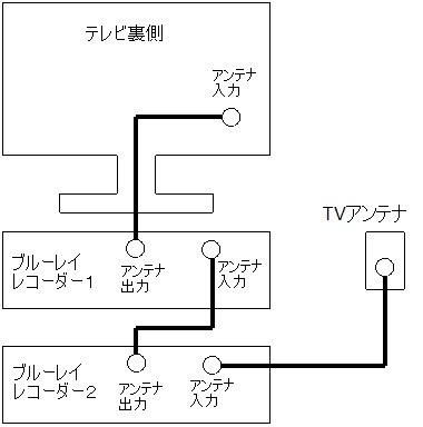 テレビにブルーレイレコーダーを2台繋ぐ方法